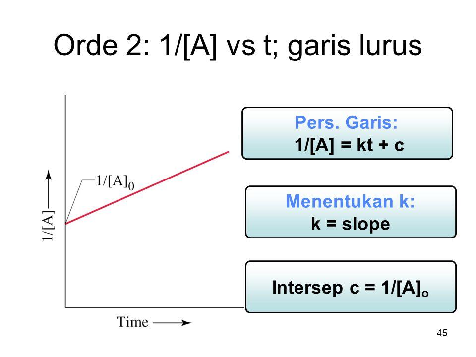 Orde 2: 1/[A] vs t; garis lurus